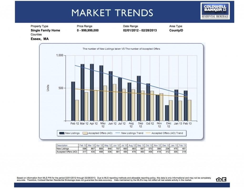 Real estate Market Trends - 2-28-13